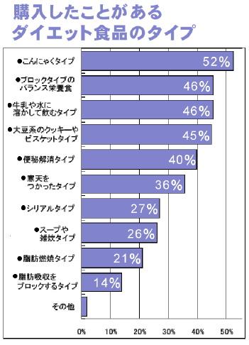 1220ダイエット食品のタイプグラフ.jpg