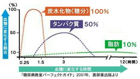 3大栄養素血糖値上昇グラフ.jpg