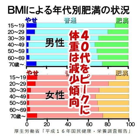 40代をピークに体重は減少.jpg