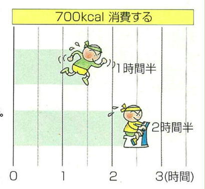 700kcal消費の運動.jpg