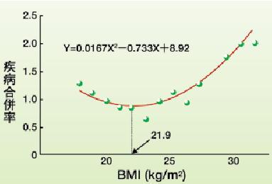 BMIとセ病グラフ.jpg