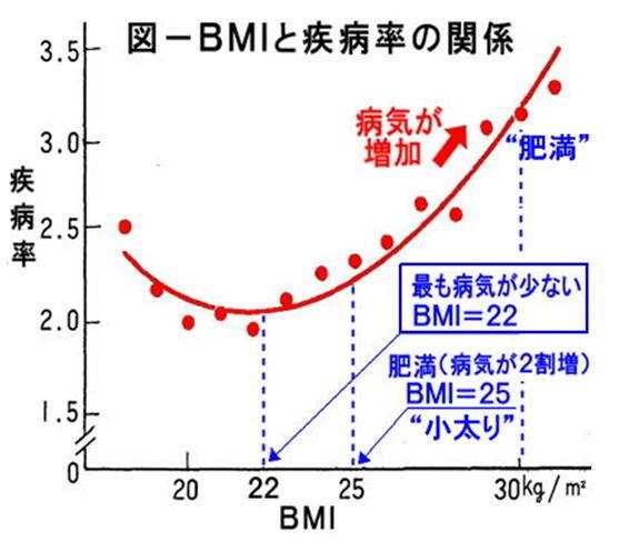 BMIと疾病率.jpg