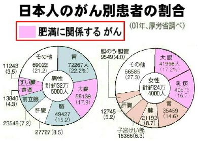 日本人のがん別患者の割合.jpg