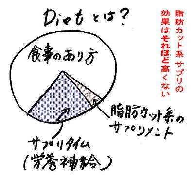 Dietとは?円の図.jpg