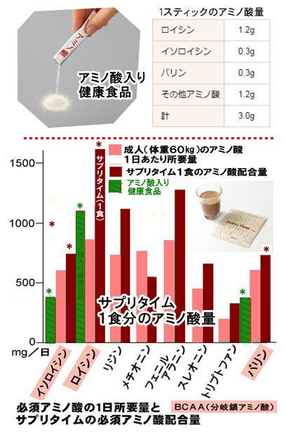 アミノ酸入り健康食品とサプリタイムの比較.jpg