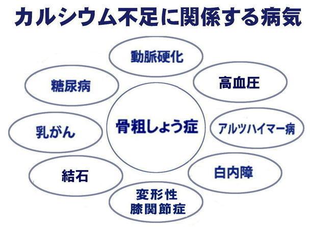 カルシウム不足と病気.jpg