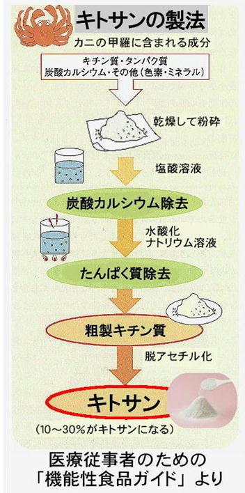キトサンの製法.jpg
