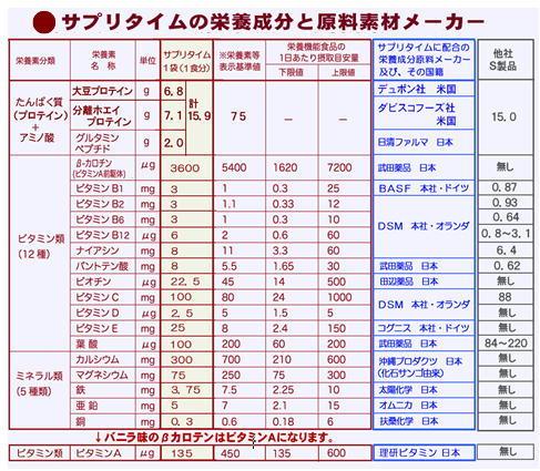 サプリタイムの栄養成分表.jpg