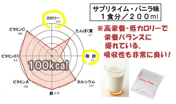 サプリタイムバニラの栄養グラフM1.jpg