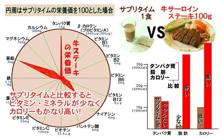 サプリタイムV牛ステーキ.jpg