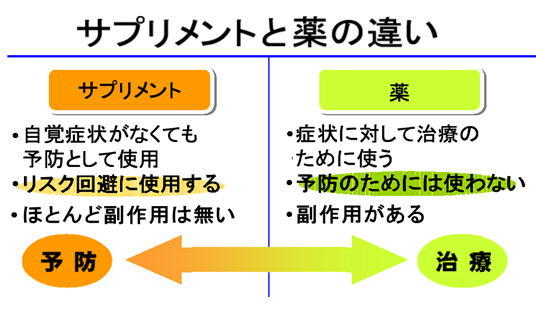 サプリメントと薬の違い.jpg