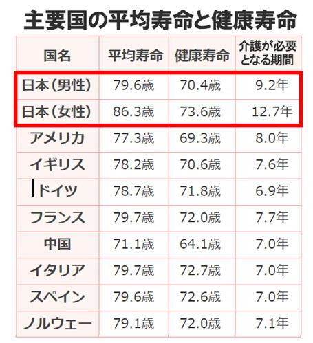 主要国の平均寿命と健康寿命.jpg