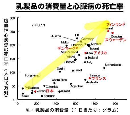 乳製品と心臓病死亡率.jpg