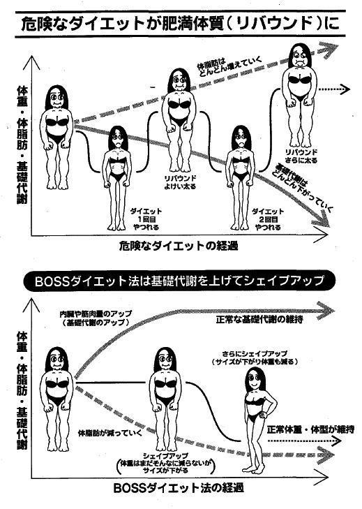 危険なダイエットとBOSS法 イラスト.jpg