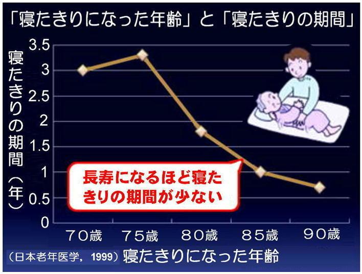 寝たきりの年齢と期間.jpg
