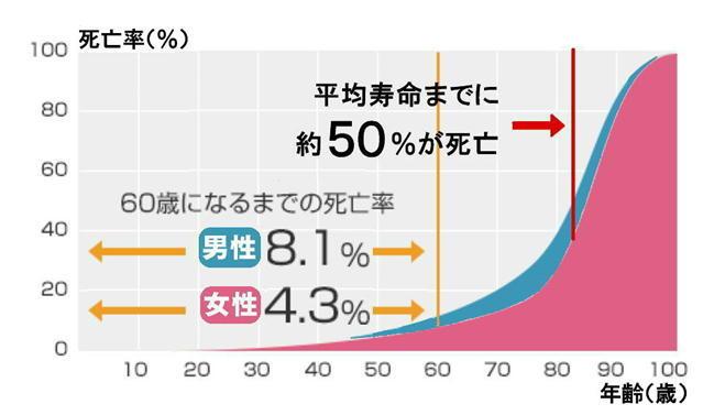 平均寿命まで5割死亡.jpg