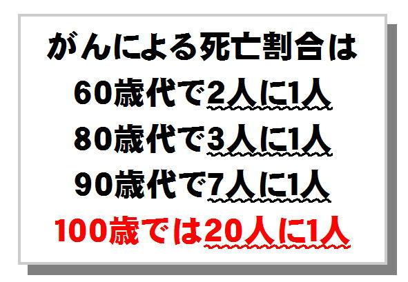 年代別がんの死亡割合.jpg