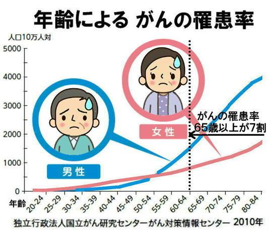 年齢とがんの罹患率.jpg
