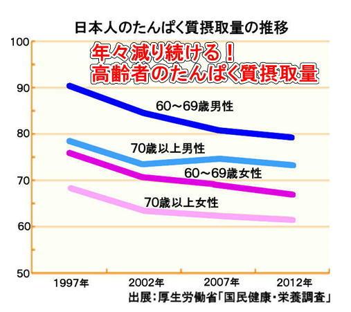 日本人のたんぱく質摂取量推移.jpg
