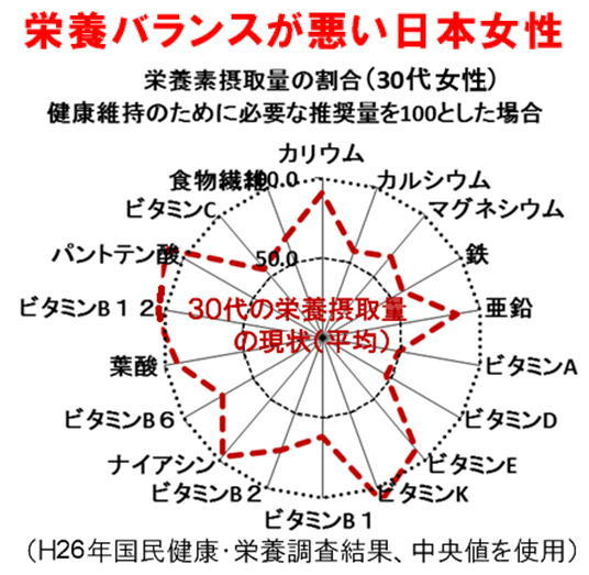 栄養バランスが悪い日本女性.jpg