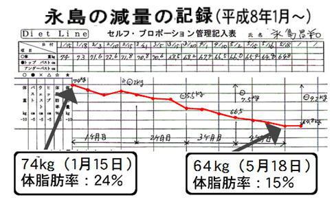 永島減量記録.jpg