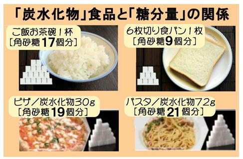 炭水化物食品と糖分量.jpg