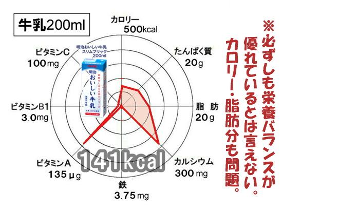 牛乳の栄養グラフ.jpg