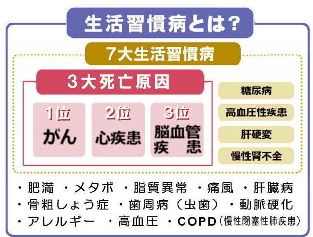 生活習慣病とは?.jpg