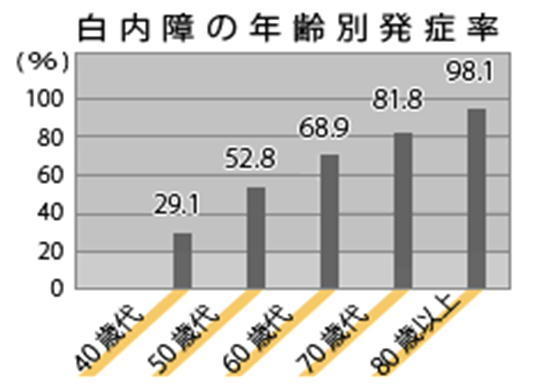 白内障の年齢別発症率.jpg