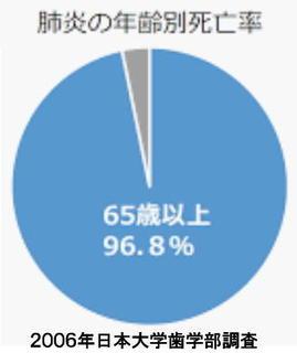 肺炎の年齢別死亡率.jpg