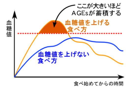 血糖値を上げない食べ方グラフ.jpg