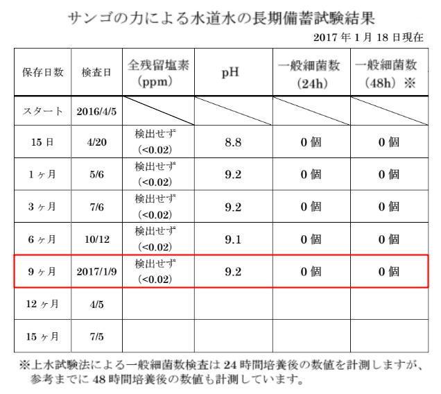 試験結果表.jpg