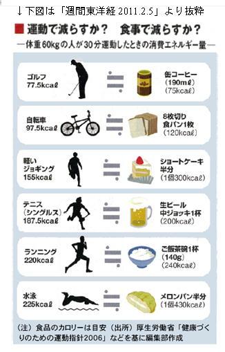 運動で減らすか? 食事で減らすか?.jpg