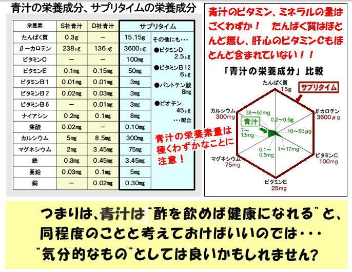 青汁とサプリタイムの比較.jpg