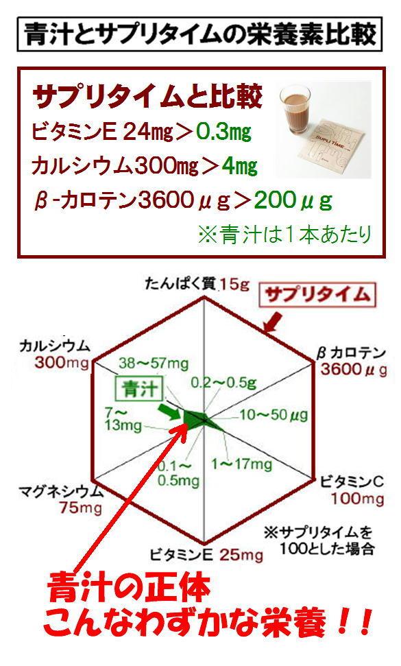 青汁とサプリ退路の比較.jpg