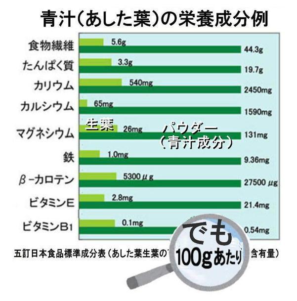 青汁の栄養成分.jpg