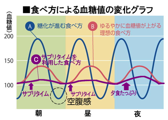 食べ方による血糖値の変化.jpg