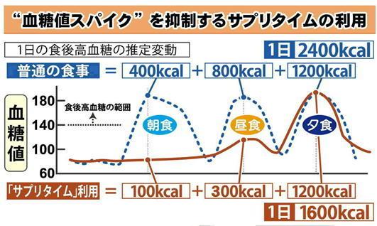 BOSS食事グラフ.jpg