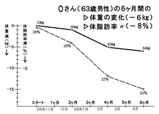 Oさんグラフ.jpg