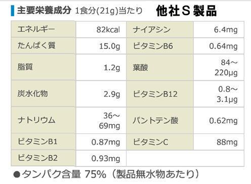 S社製品の主要成分.jpg