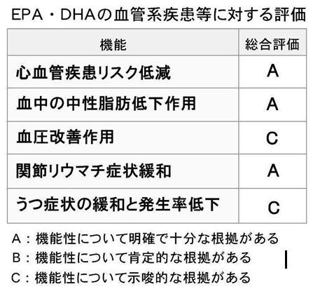 EPA DHA の評価.jpg