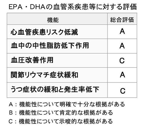 EPA DHAの血管系疾患に対する評価.jpg