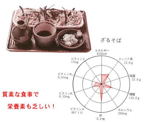 ざる蕎麦の栄養バランス.jpg