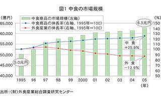 中食市場グラフ.jpg