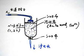 手作り浄水器作り方.jpg