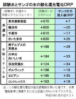 酸化還元電位がそれぞれどのくらい上昇.jpg