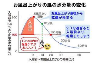 お風呂上がりグラフ.jpg