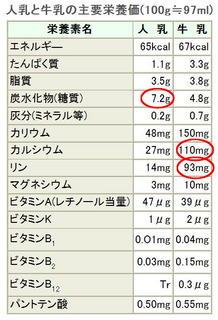 人乳と牛乳の違い.jpg