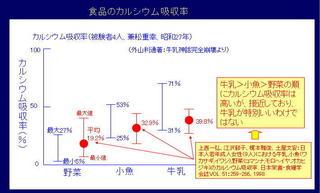 食品ごとのカルシウム吸収率.jpg