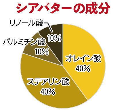シアバター成分円グラフ.jpg